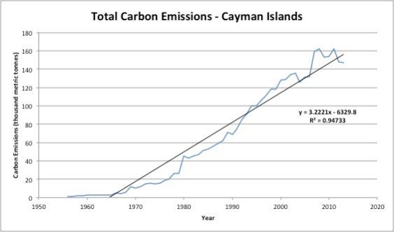CaymanCarbonEmissions.jpg